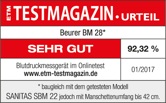 Test result: 92.32% very good for the Beurer BM 28 upper arm monitor, 01/2017. Identical to the tested SANITAS SBM 22 model but with a cuff circumference up to 42 cm.