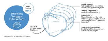 MM 50 - Atemschutzmasken FFP 2 Produktbild